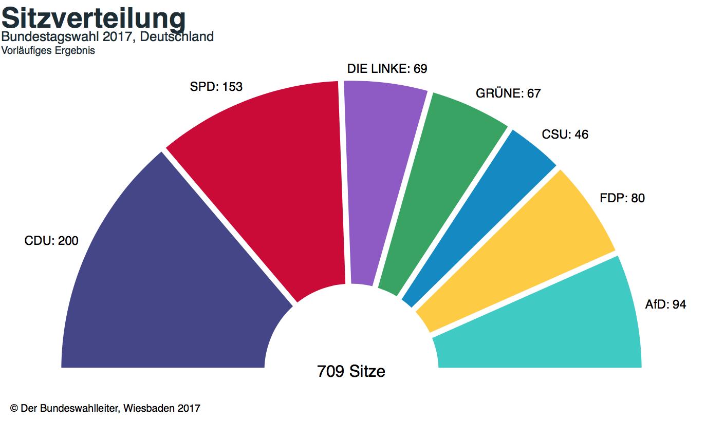 Bundestagswahl-2017_Bundeswahlleiter